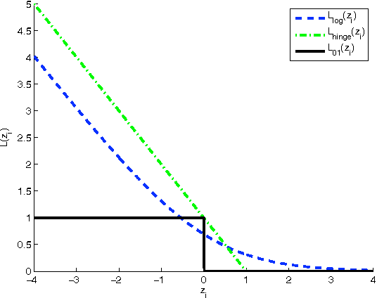 Figure 1 for A New Smooth Approximation to the Zero One Loss with a Probabilistic Interpretation