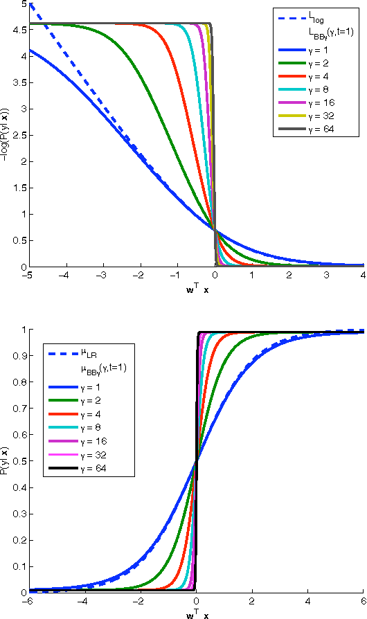 Figure 3 for A New Smooth Approximation to the Zero One Loss with a Probabilistic Interpretation