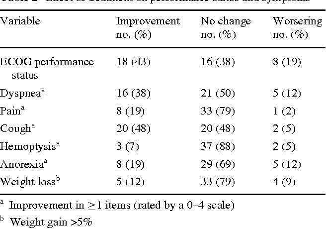 Table 2 EVect of treatment on performance status and symptoms