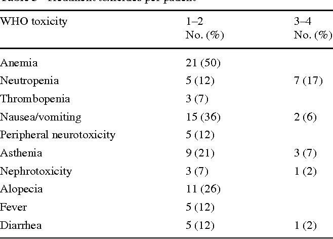 Table 3 Treatment toxicities per patient