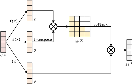 Figure 3 for Temporal Convolutional Attention-based Network For Sequence Modeling