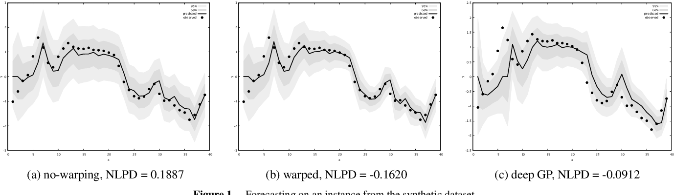 Figure 1 for Warped Input Gaussian Processes for Time Series Forecasting