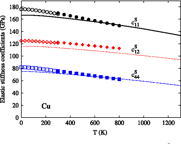 Figure 2. Calculated isentropic elastic stiffness coefficients (cS11: black solid line, cS12: red dashed line, and c S 44: blue dot–dashed solid line) of Cu in comparison with experimental data of Overton et al