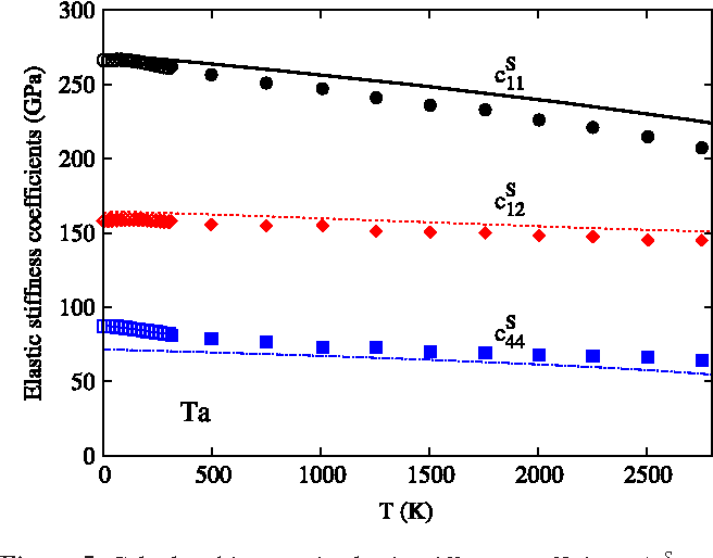 Figure 5. Calculated isentropic elastic stiffness coefficients (cS11: black solid line, cS12: red dashed line, and c S 44: blue dot–dashed solid line) of Ta in comparison with experimental data of Featherston and Neighbors [16] (cS11: ◦, cS12: ♦, and cS44: ) and Walker and
