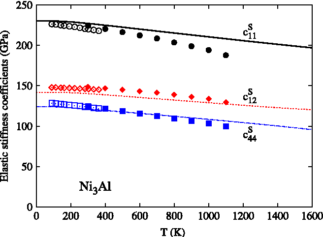 Figure 7. Calculated isentropic elastic stiffness coefficients (cS11: black solid line, cS12: red dashed line, and c S 44: blue dot–dashed solid line) of Ni3Al in comparison with experimental data of Tanaka and