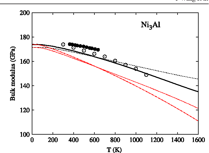 Figure 14. Calculated isentropic bulk moduli without the quasistatic approximation (black solid line) and with the quasistatic approximation (black dash line) as well as calculated isothermal bulk moduli without the quasistatic approximation (red dot–dashed line) and with the quasistatic approximation (red dotted line) for Ni3Al. The experimental data (calculated on the measured cS11 and c S 12 using