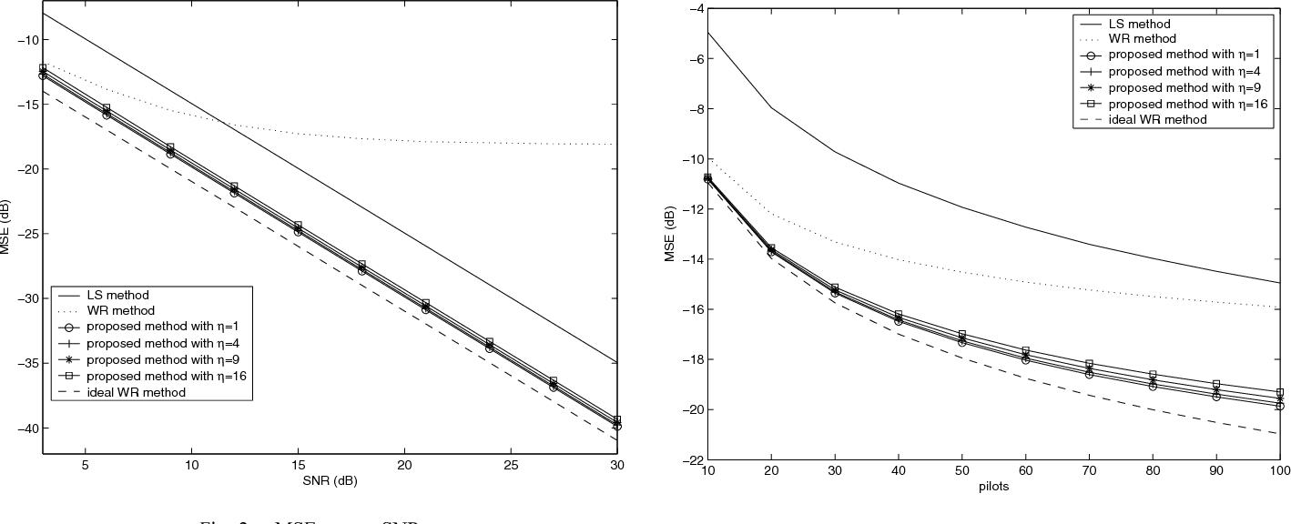 Fig. 2. MSE versus SNR