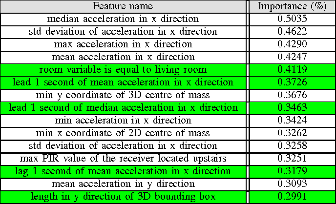Figure 3 for Dataiku's Solution to SPHERE's Activity Recognition Challenge