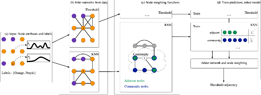 Figure 3 for Inferring Network Structure From Data