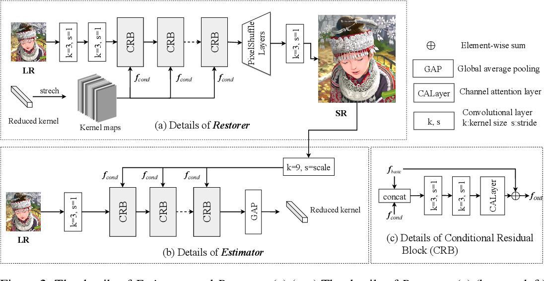 Figure 2 for Unfolding the Alternating Optimization for Blind Super Resolution