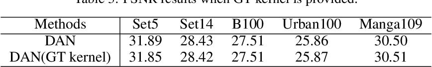 Figure 4 for Unfolding the Alternating Optimization for Blind Super Resolution