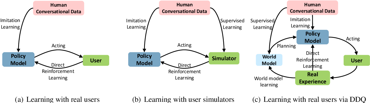 Figure 1 for Deep Dyna-Q: Integrating Planning for Task-Completion Dialogue Policy Learning
