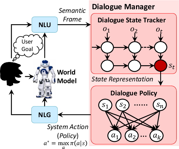 Figure 3 for Deep Dyna-Q: Integrating Planning for Task-Completion Dialogue Policy Learning