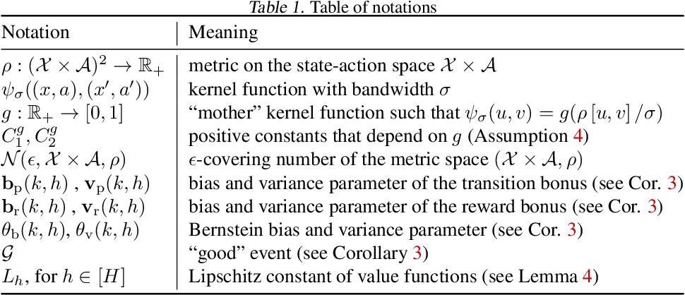 Figure 2 for Regret Bounds for Kernel-Based Reinforcement Learning
