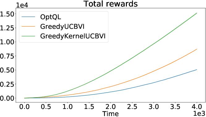 Figure 3 for Regret Bounds for Kernel-Based Reinforcement Learning