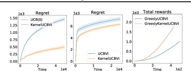 Figure 1 for Regret Bounds for Kernel-Based Reinforcement Learning