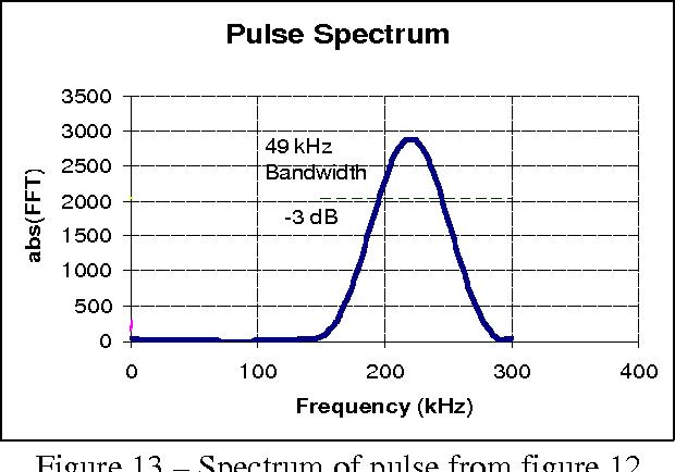 Figure 13 – Spectrum of pulse from figure 12.