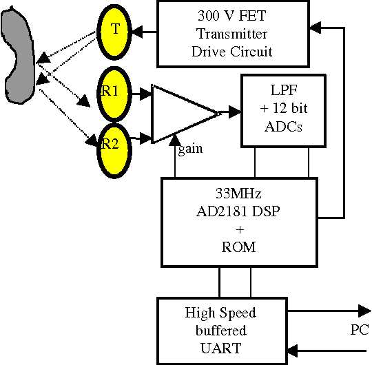Figure 2 - DSP sonar hardware block diagram.