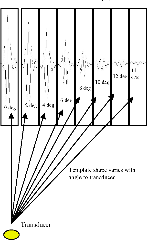 Figure 3 – Template pulse shapes as a function of angle.