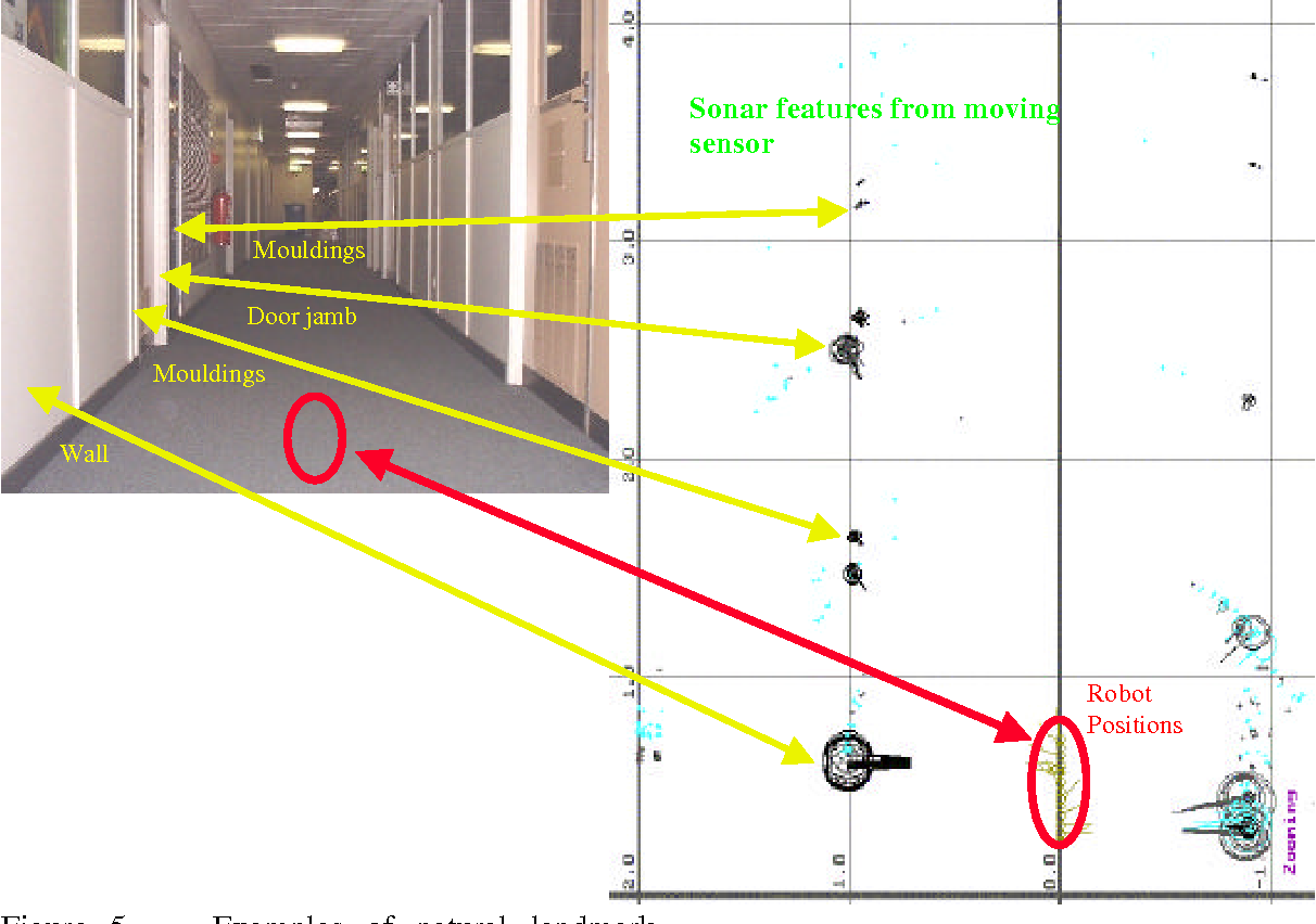 Figure 5 – Examples of natural landmark extraction with advanced sonar.