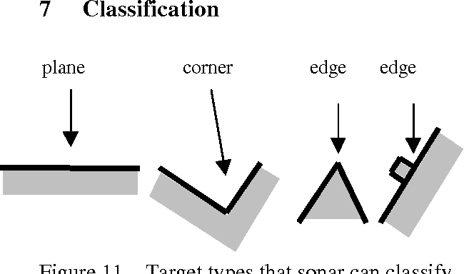 Figure 11 – Target types that sonar can classify.