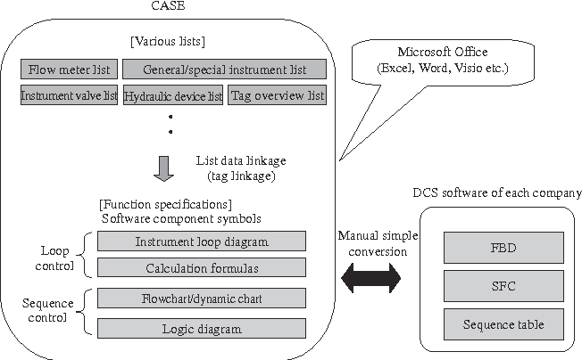 Application Of Open System To Process Automation In Iron And Steel