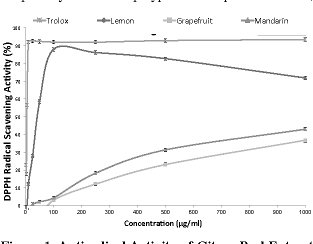 Figure 1 from In Vitro Studies on Phytochemical Content