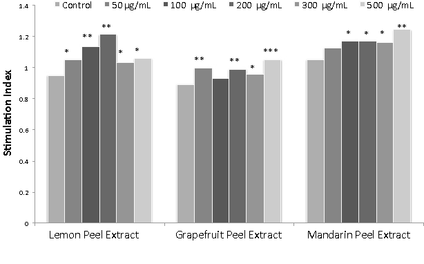 Figure 4 from In Vitro Studies on Phytochemical Content