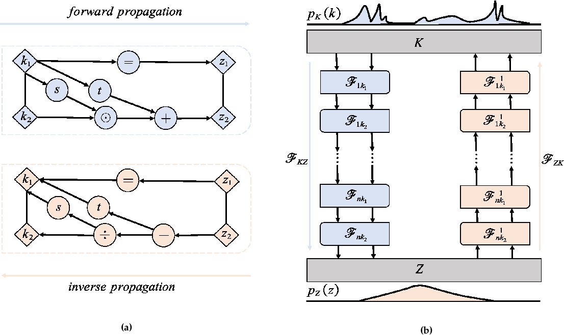 Figure 1 for Normalizing field flows: Solving forward and inverse stochastic differential equations using physics-informed flow models