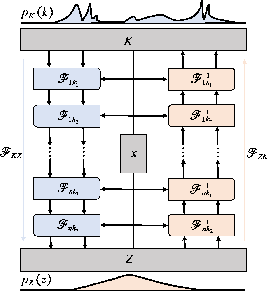 Figure 2 for Normalizing field flows: Solving forward and inverse stochastic differential equations using physics-informed flow models