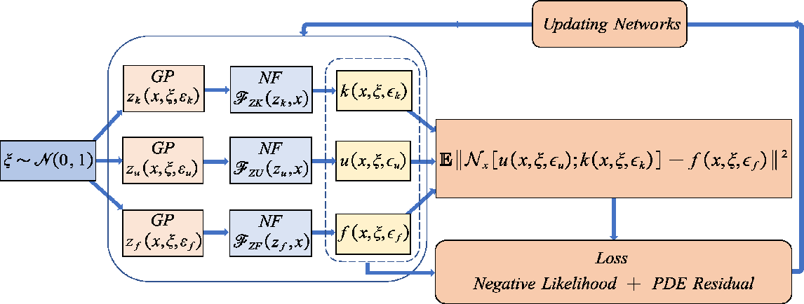 Figure 3 for Normalizing field flows: Solving forward and inverse stochastic differential equations using physics-informed flow models