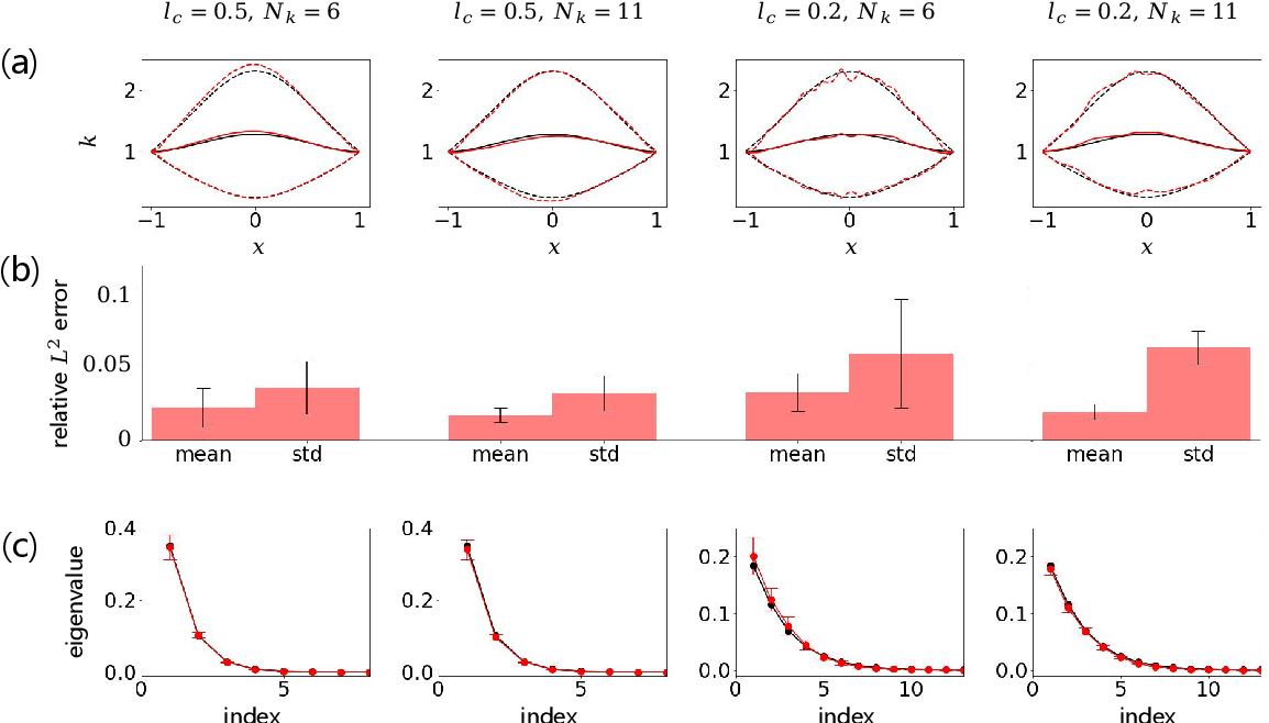 Figure 4 for Normalizing field flows: Solving forward and inverse stochastic differential equations using physics-informed flow models