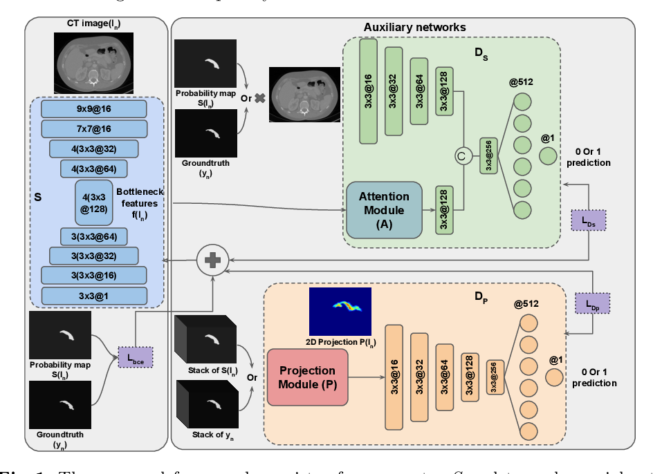Figure 1 for PAN: Projective Adversarial Network for Medical Image Segmentation