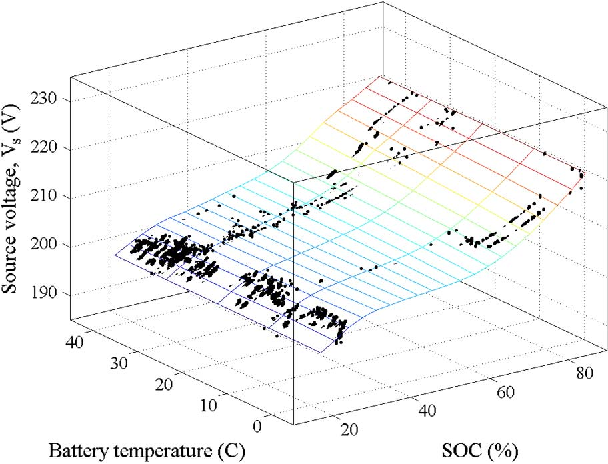 Parameter Estimation For A Lithium Ion Battery From Chassis