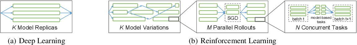 Figure 1 for RLlib: Abstractions for Distributed Reinforcement Learning