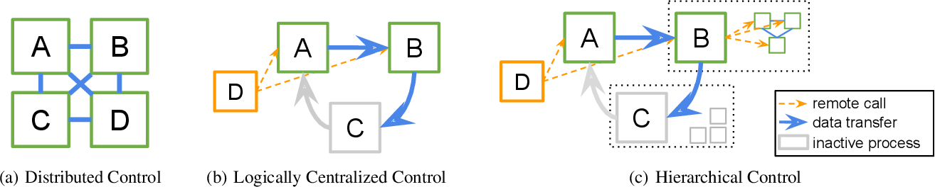 Figure 3 for RLlib: Abstractions for Distributed Reinforcement Learning