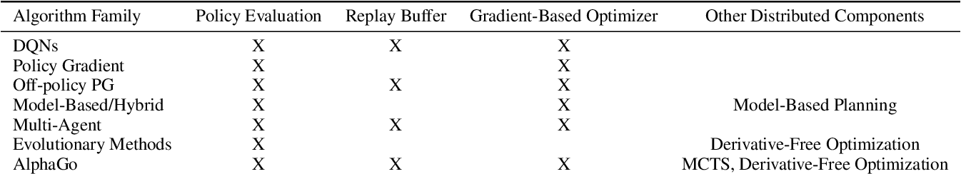 Figure 4 for RLlib: Abstractions for Distributed Reinforcement Learning