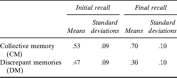 TABLE 2 The ''overhearer'' condition: Initial and final collective memory results