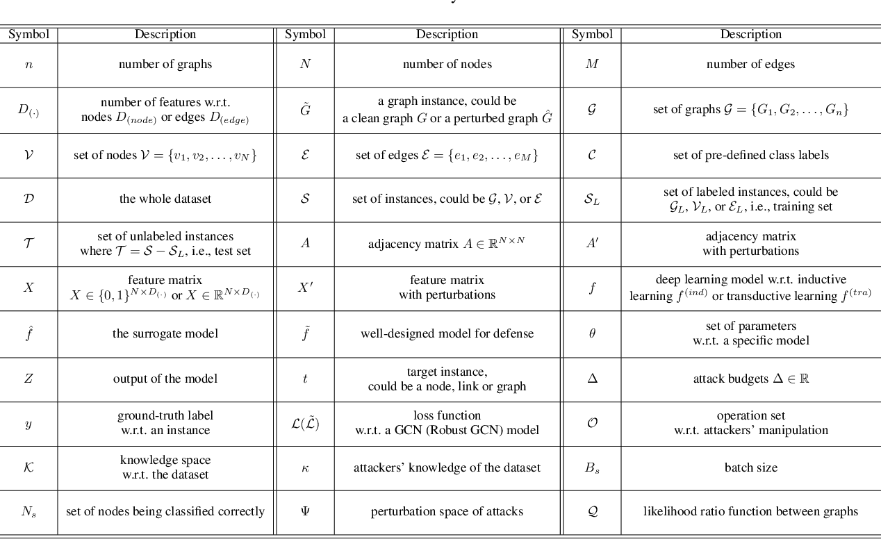 Figure 2 for A Survey of Adversarial Learning on Graphs