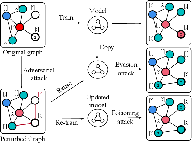 Figure 3 for A Survey of Adversarial Learning on Graphs