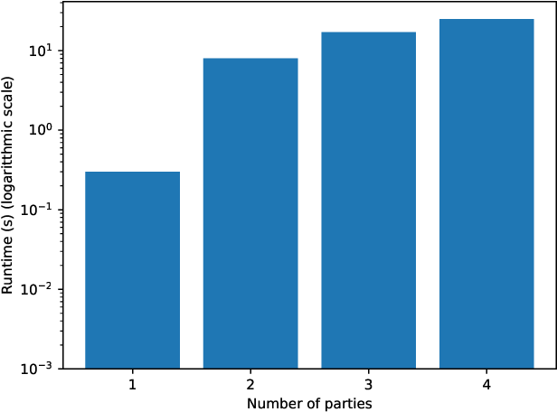Figure 3 for Privacy-preserving Data Sharing on Vertically Partitioned Data