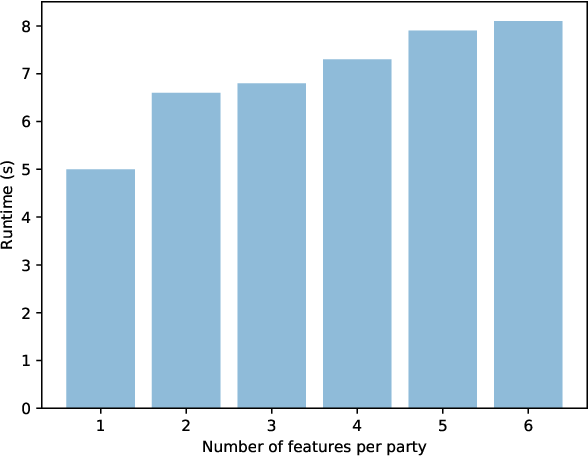 Figure 4 for Privacy-preserving Data Sharing on Vertically Partitioned Data