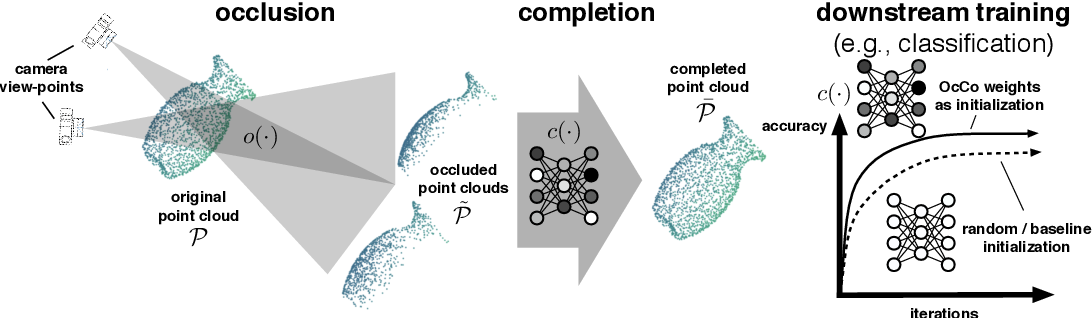 Figure 1 for Pre-Training by Completing Point Clouds