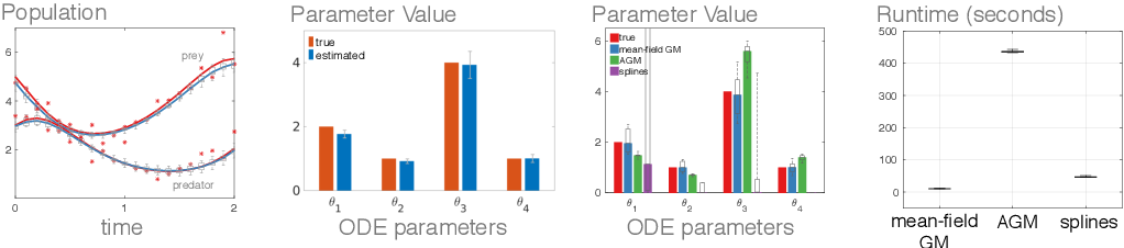 Figure 1 for Scalable Variational Inference for Dynamical Systems
