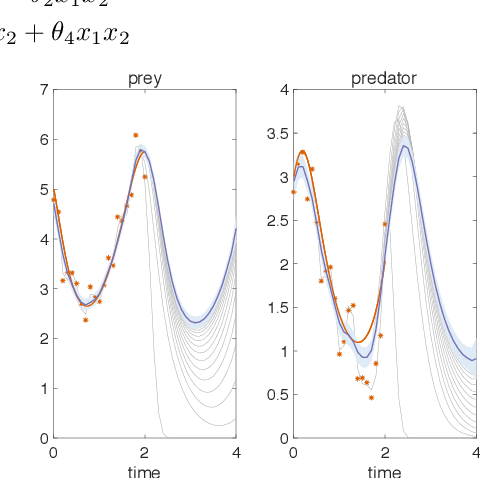 Figure 2 for Scalable Variational Inference for Dynamical Systems