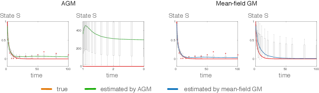 Figure 3 for Scalable Variational Inference for Dynamical Systems