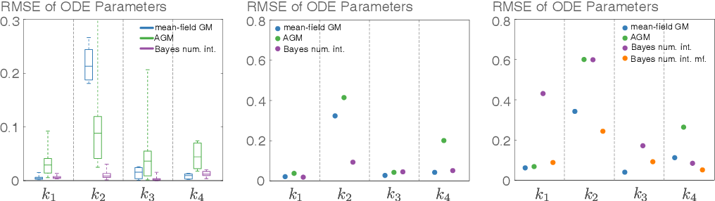 Figure 4 for Scalable Variational Inference for Dynamical Systems
