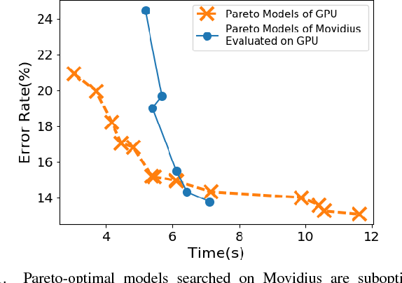 Figure 1 for TEA-DNN: the Quest for Time-Energy-Accuracy Co-optimized Deep Neural Networks