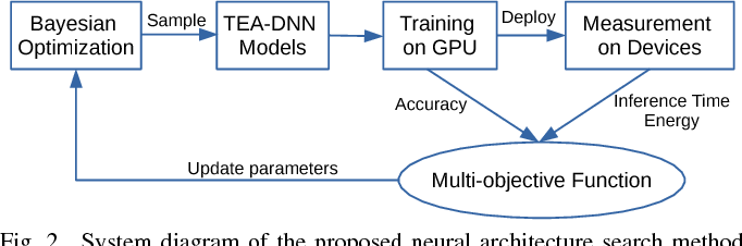 Figure 3 for TEA-DNN: the Quest for Time-Energy-Accuracy Co-optimized Deep Neural Networks