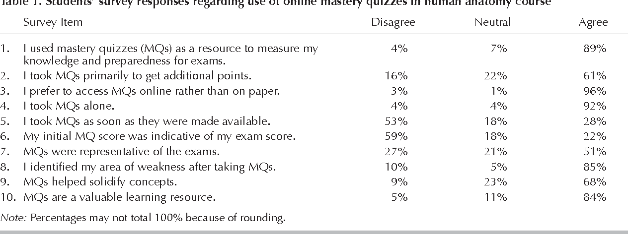 The Educational Value Of Online Mastery Quizzes In A Human Anatomy